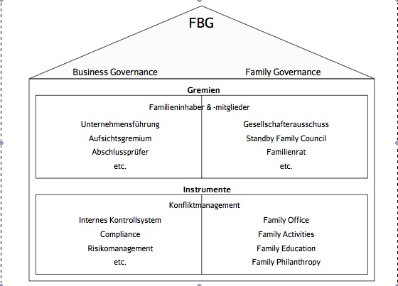 family business governance View family business governance research papers on academiaedu for free.